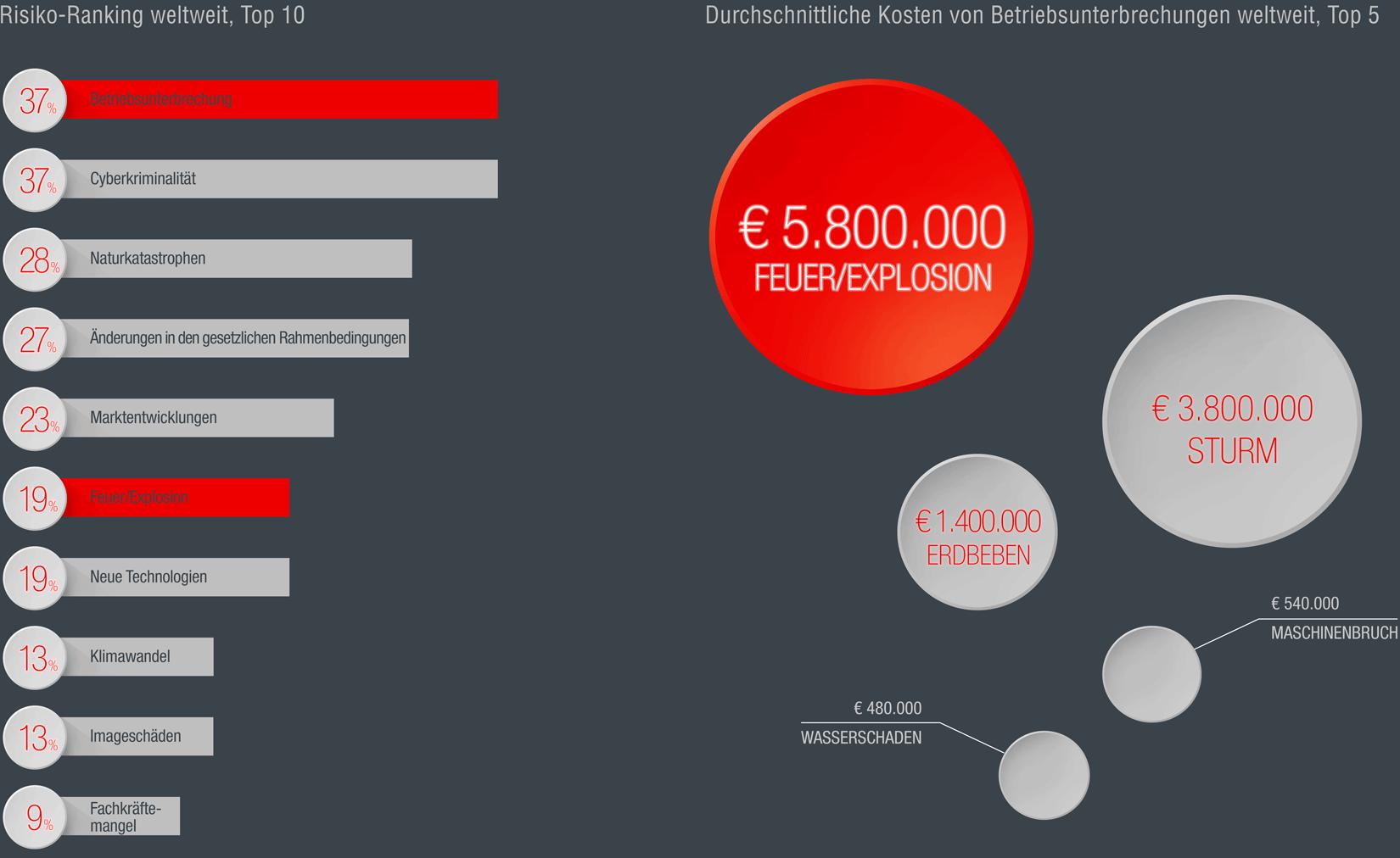 Allianz Risk Barometer 2019: Betriebsunterbrechung und Feuer unter größten Unternehmensrisiken. Illustration: Robert Tober für Hoyer Brandschutz
